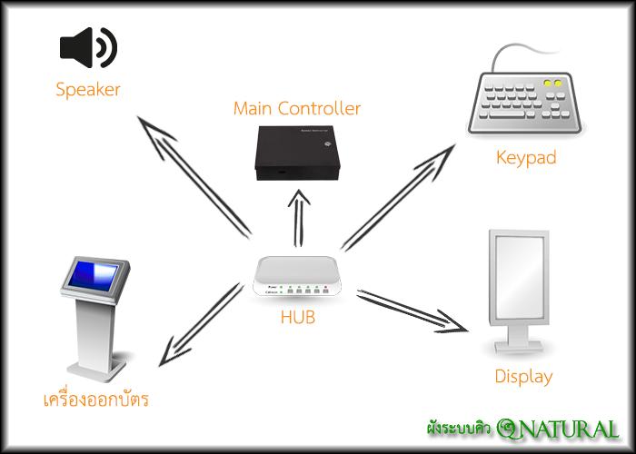 โครงข่ายของระบบคิว Q Natural ระบบบัตรคิวอัตโนมัติ