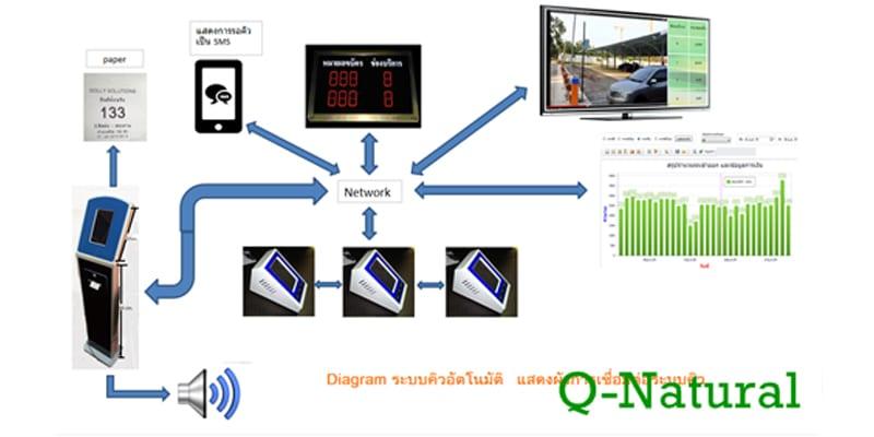 โปรแกรม Easy Queue สำคัญกับระบบคิวอัตโนมัติอย่างไร